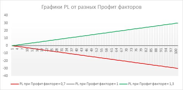График PL в  зависимости от Profit factor