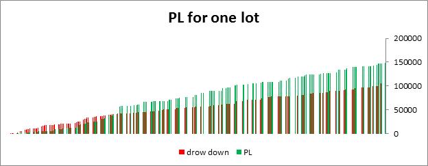 Histogramm von Gewinn und Verlust für den Handel mit 1 Lot