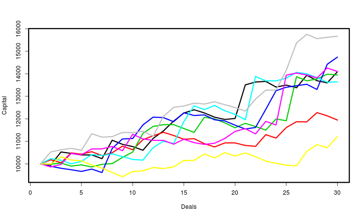 Generated capital curves