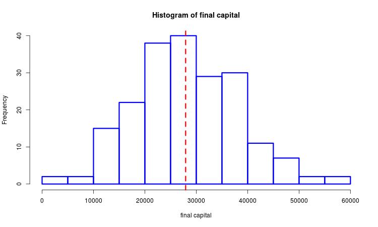 Final profits histogram