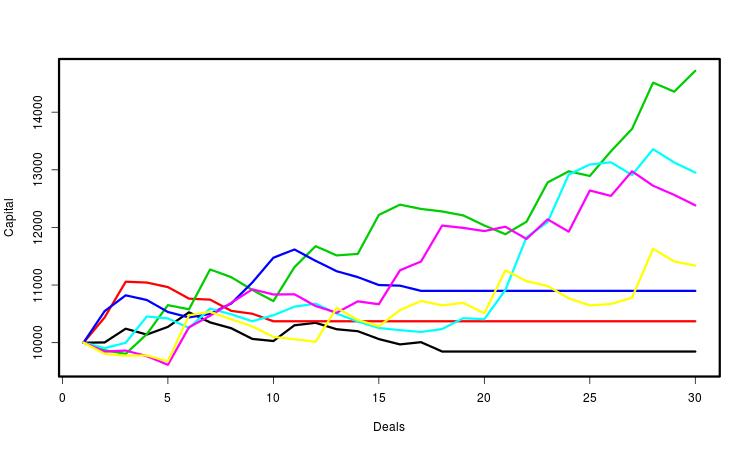 Кривые капитала при ограничении на относительнуюпросадку