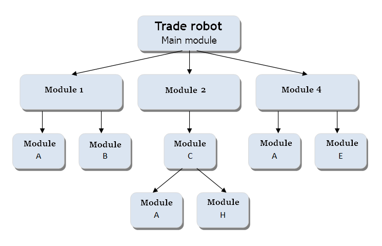 Fig. 1. Esquema abstracto del robot comercial modular
