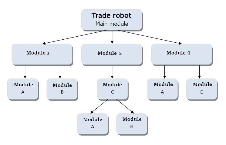 Fig. 1. Esquema abstrato de um robô de negociação modular