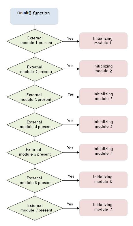 Fig. 2. Función OnInit() e inicialización de módulos externos