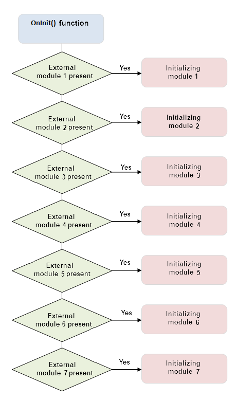Fig. 2. Função OnInit() e inicialização de módulos externos