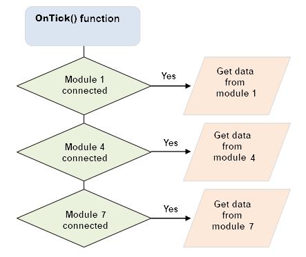 Fig. 3. Función OnTick() y lectura de datos desde los módulos externos
