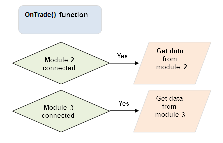 Fig. 4. Función OnTrade() y lectura de datos desde los módulos externos