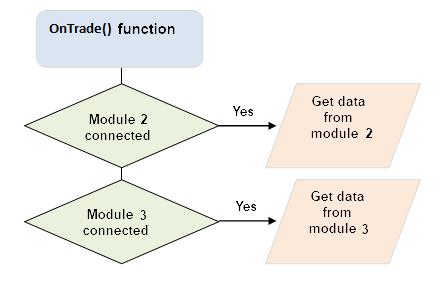 Fig. 4. Função OnTrade() e leitura de dados de módulos externos