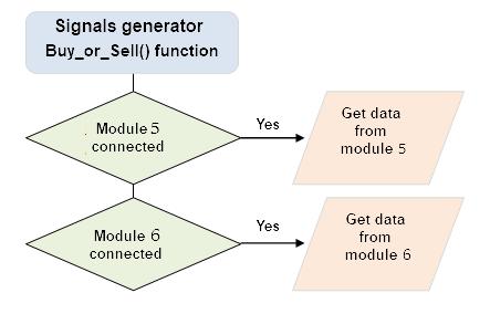 Fig. 5. Función de la generación de señales comerciales y lectura de datos desde los módulos externos