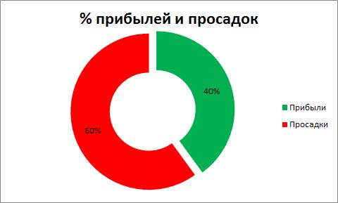 % прибылей и просадок