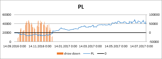 Real PL graph