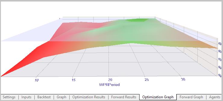 WPR-Optimierungsdiagramm