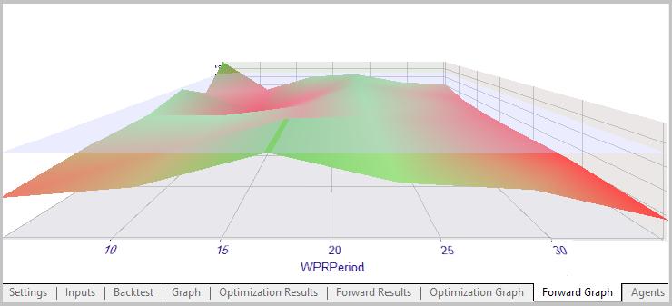 WPR Diagramm des Vorwärts-Tests