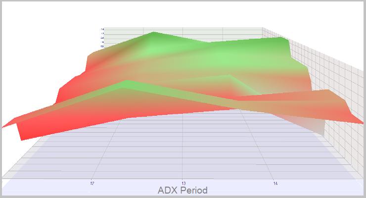 Simulación en tiempo real de ADX