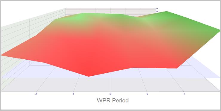 Optimización de WPR