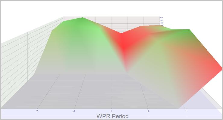 Simulación en tiempo real WPR