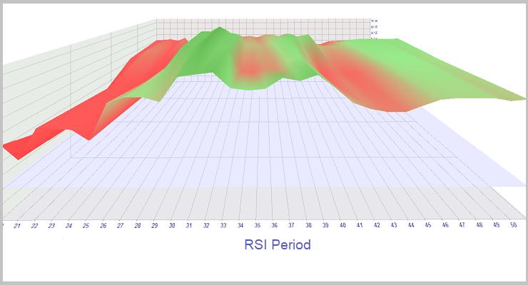 Optimización de RSI