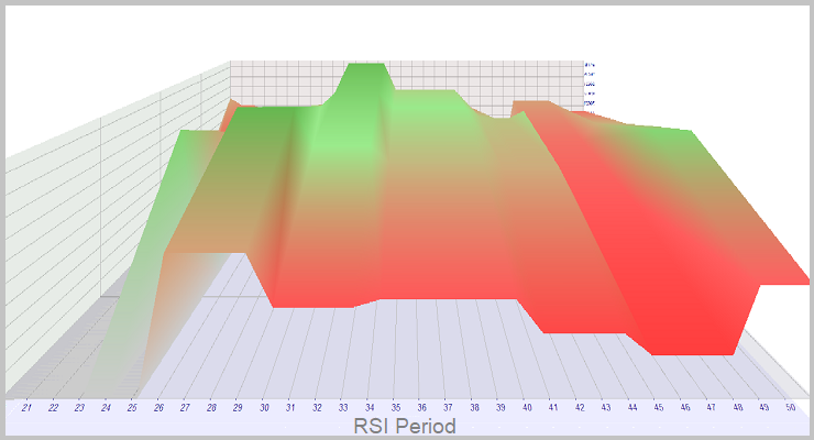 Simulación en tiempo real de RSI