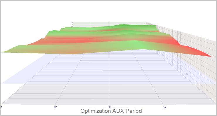 Método 2. Optimización de ADX