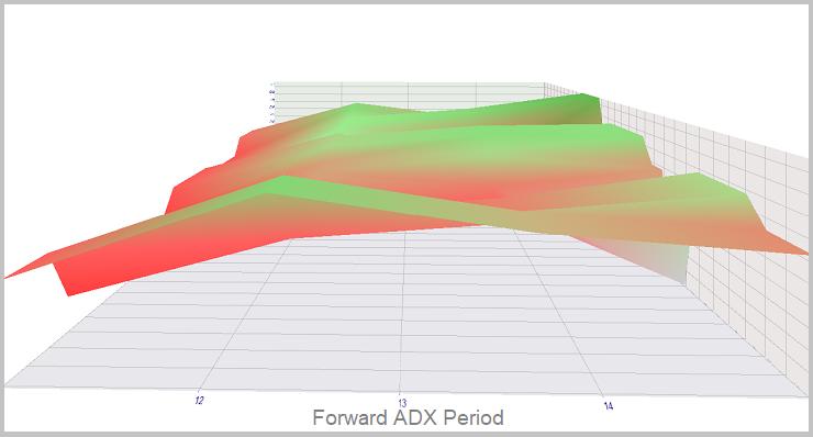 Método 2. Simulación en tiempo real de ADX