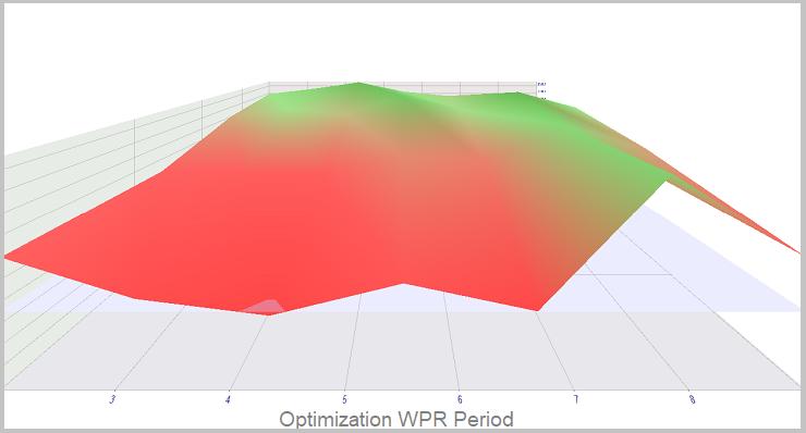 Método 2. Optimización de WPR