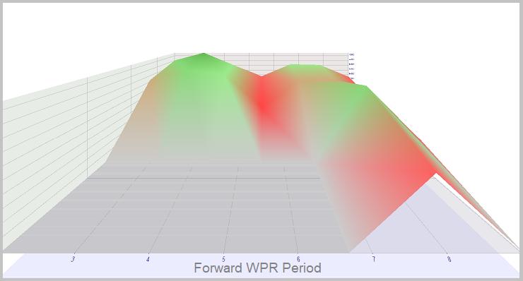 Método 2. Simulación en tiempo real de WPR