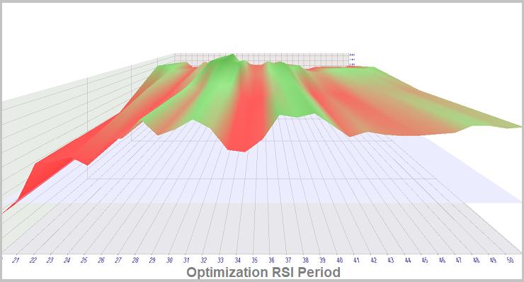 Método 2. Optimización de RSI