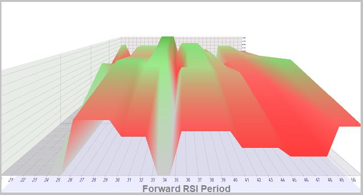 Método 2. Simulación en tiempo real de RSI