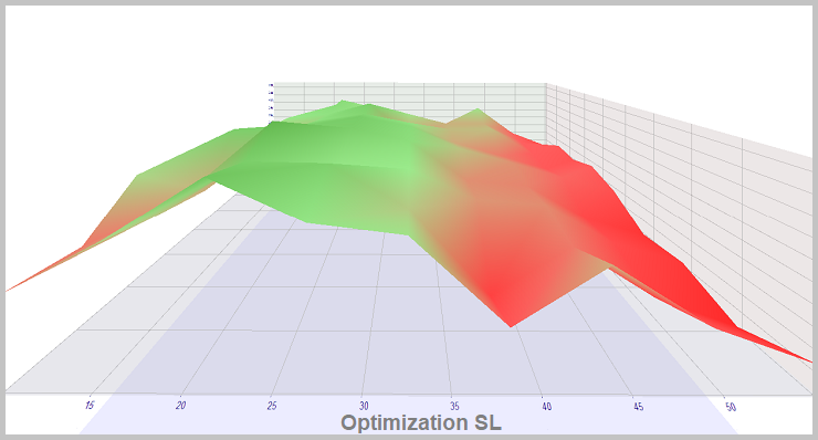 Método 2. Optimización de SL