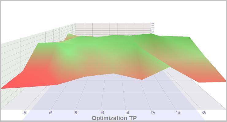 Método 2. Optimización de TP