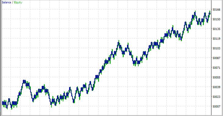 Resultados de la simulación de la estrategia de flat