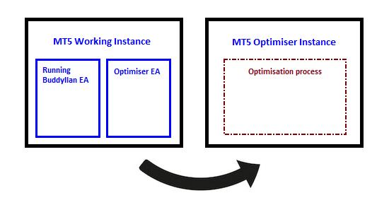 Prozess der Optimierung