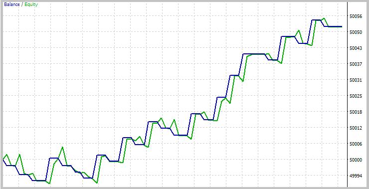 Resultados de la simulación de la estrategia de tendencia