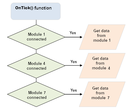 Fig. 3. OnTick() function and reading data from external modules