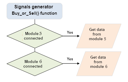 Fig. 5. The function for generating trading signals and reading data from external modules