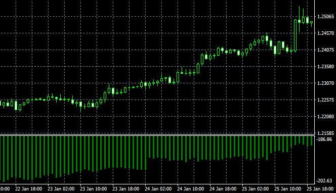 Опережающий индикатор дифференциала процентных ставок