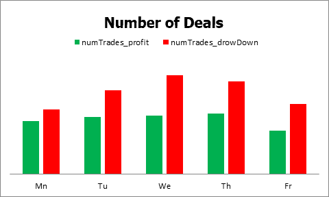 Daily number of deals