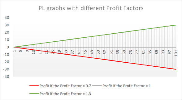 Gráfico de PL dependendo do 'Profit factor'