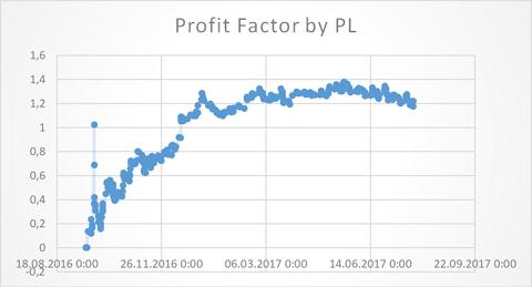 Real Proft Factor dynamics