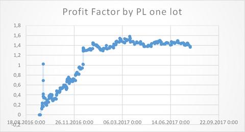 Profit Factor dynamics