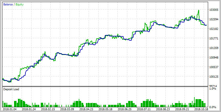 Reverse test result on USDJPY