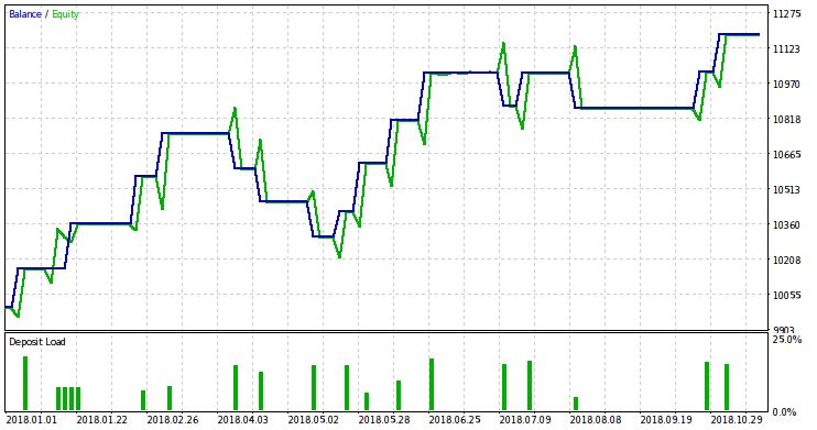Теория вероятности при торговле на бирже кошелек биткоин создать харо