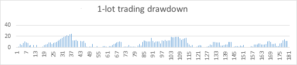 Drawdown des Handels mit einem Lot