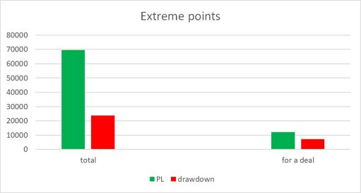 Diagramm der Extrema
