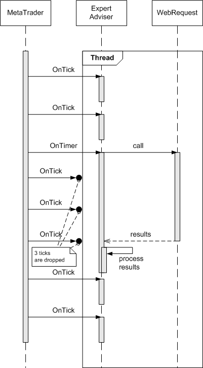 Event handling sequence diagram featuring the blocking code in one thread