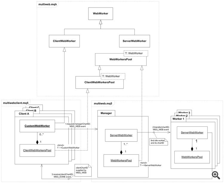 用于异步和并行调用 WebRequest 的 multiweb 开发库类图