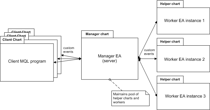 The multiweb library architecture: client MQL code - server (assistant pool manager) - helper EAs