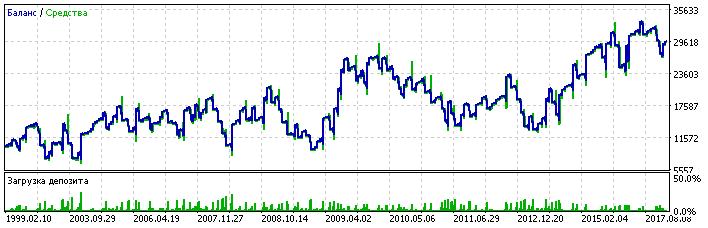 NZDUSD, broker #2, lot doubling at each step