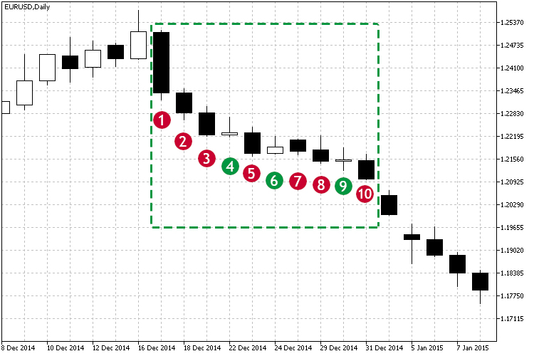 Practical application of correlations in trading