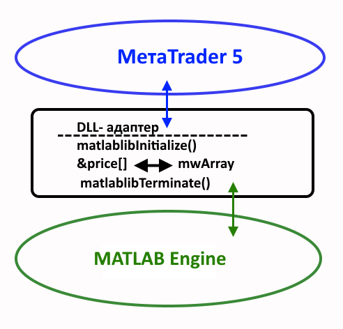 MetaTrader 5 and MATLAB 2018 Interaction